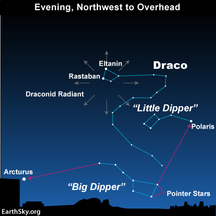 Radiant point of Draconid meteor shower, in the Head of the constellation Draco the Dragon, near the Dragon's Eyes: the stars Rastaban and Eltanin