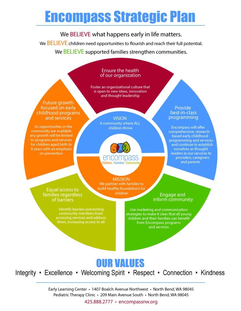 Encompass Strategic Plan 2015