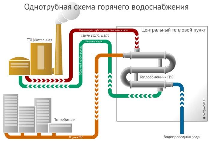 Схема централизованного горячего водоснабжения