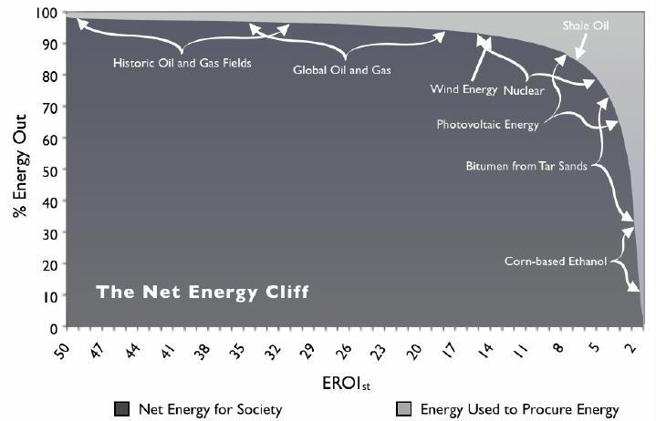 Net Energy Cliff