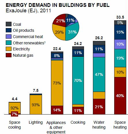 energy demands by fuel in buildings and homes