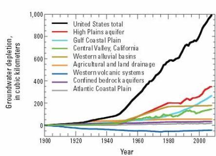 GroundwaterDepletion 1900-2008 USA by region