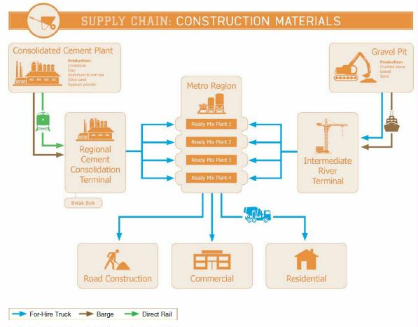 supply chain construction materials