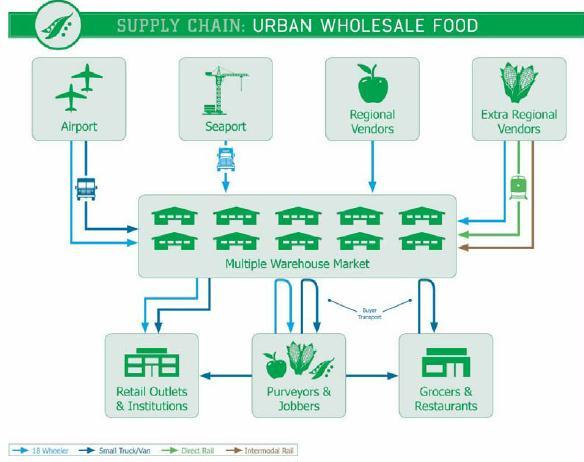 supply chain urban wholesale food