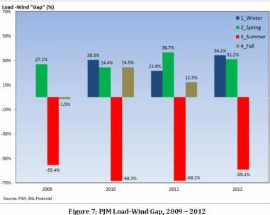 load-wind gap PJM 2009-2012