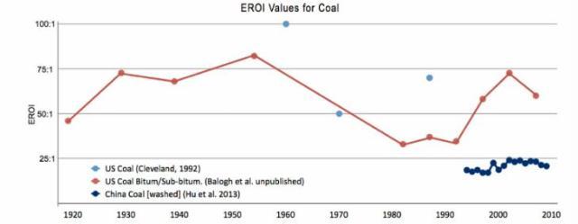 fig 11 EROI values for coal