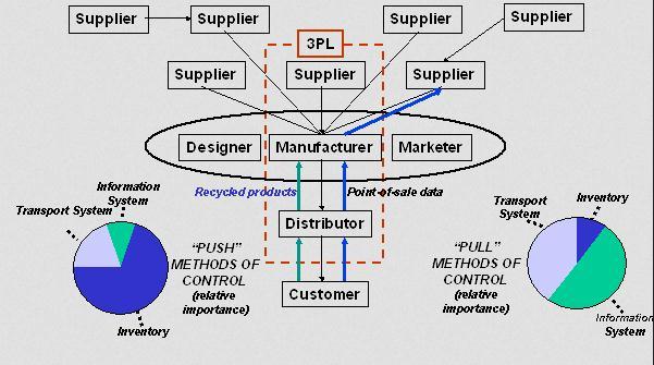 logistics push pull more inventory