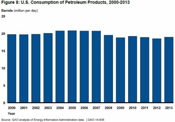 In 2013, world total primary energy consumption was about 543 quadrillion British thermal units (Btu), and U.S. primary consumption was about 97 quadrillion Btu, equal to 18% of world total primary energy consumption.  Source: Energy Information Administration. May 16, 2016. What is the United States' share of world energy consumption?