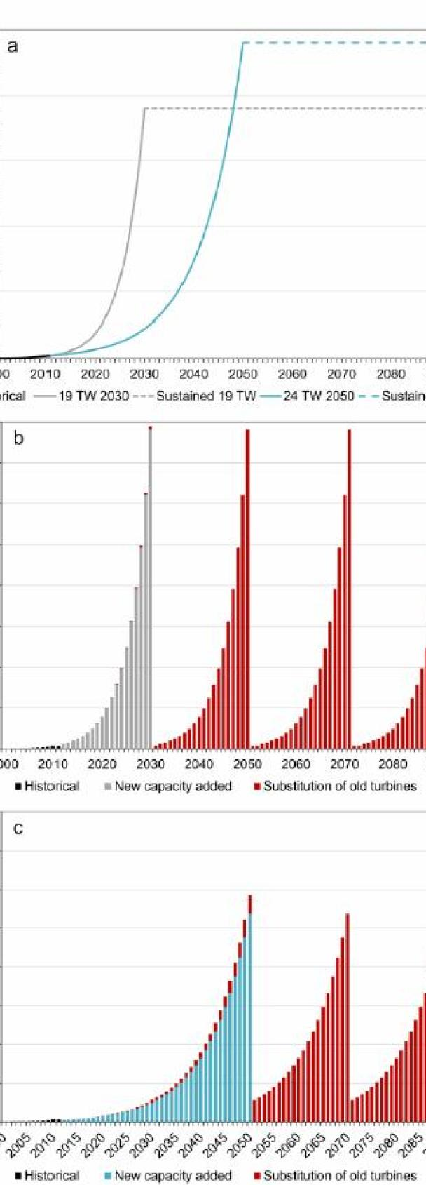 cumulative installed capacity of 24 TW by 2050