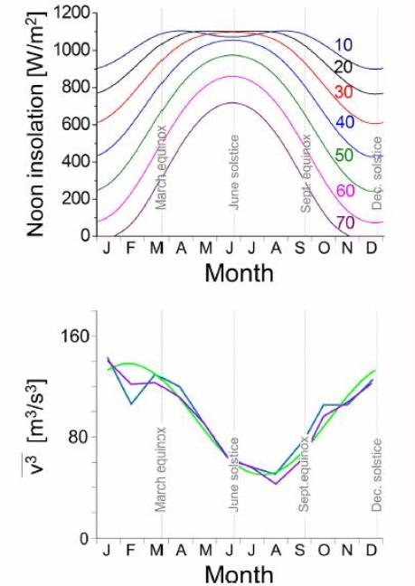 FIG. 1. Top: daily insolation at noon during the months of the year on the indicated northern latitudes. See also Fig. S1 in the supplementary material4 for the total daily insolation. Bottom: estimated average cubed windspeed v3 in the US for on shore (blue) and off shore (purple) locations (based on data from Ref. 5), and a simple sinusoidal approximation as in Eq. (2) (green).
