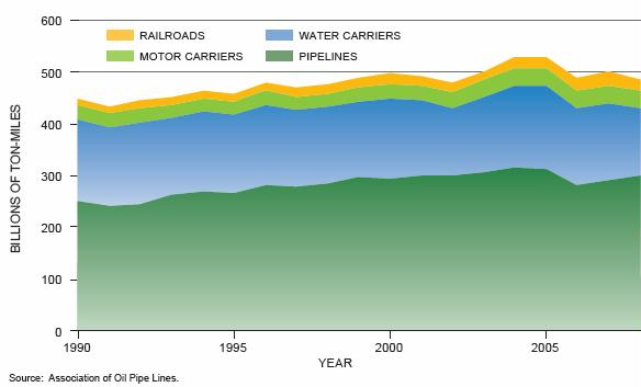 Figure 11-30. Total Petroleum Product Movement
