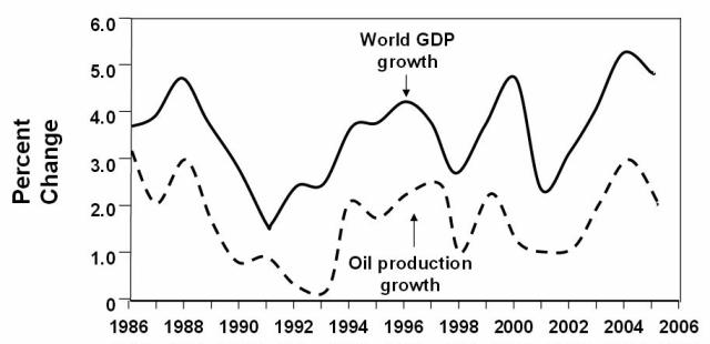 world GDP and oil prd match