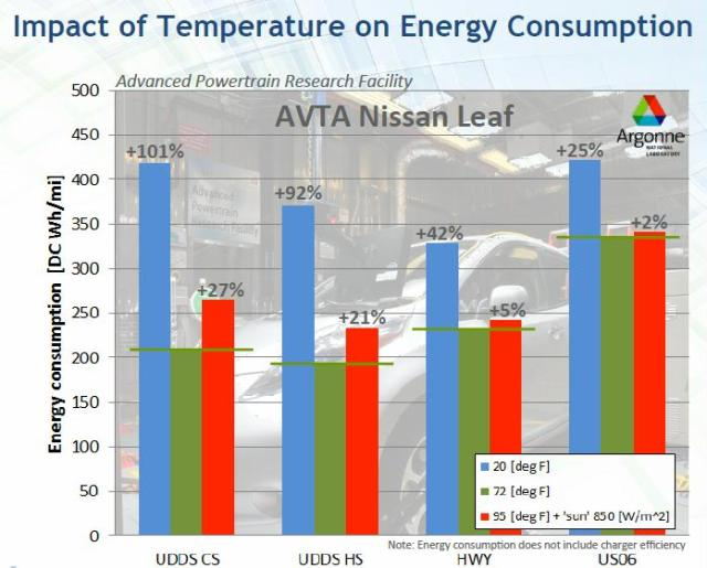 cold weather increases energy consumption