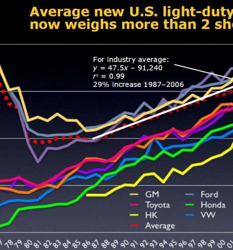 average-car-weight-incr-29-pct-1987-2006