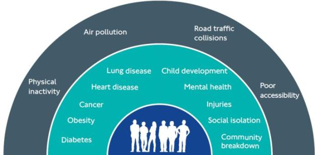 Key_adverse_links_between_motorised_road_transport_and_health