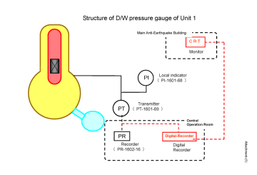 Enformable Incorrect data for pressure at Primary Containment Vessel of Unit 1 decoded_Page_06