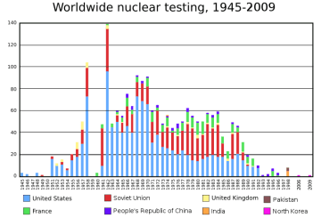 World Wide Nuclear Testing