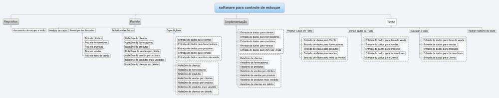 Exemplo de uma Estrutura Analítica de Projeto (EAP)