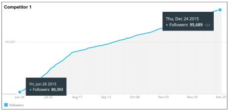 accroissement de followers twitters concurrent 1
