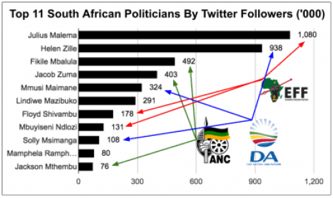 eNitiate_Top_11_South_African_Politicians_26_April_2016_