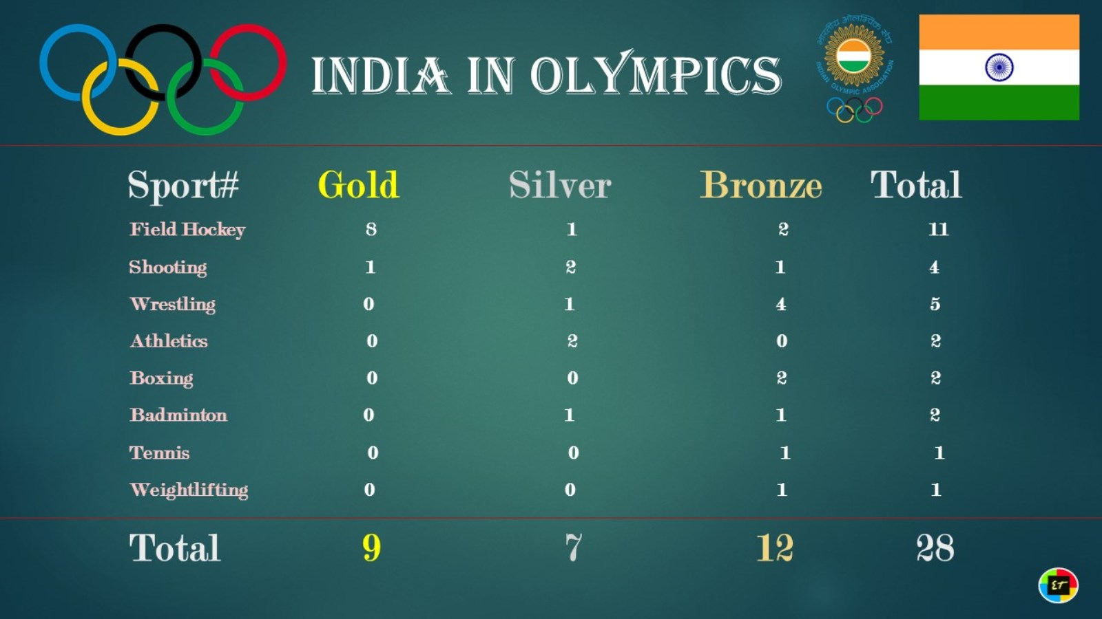 india and olympics Trivia, facts and figures about participants from india at the olympics.