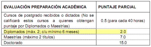 puntuación diplomado (ingeniero) - máster - doctorado