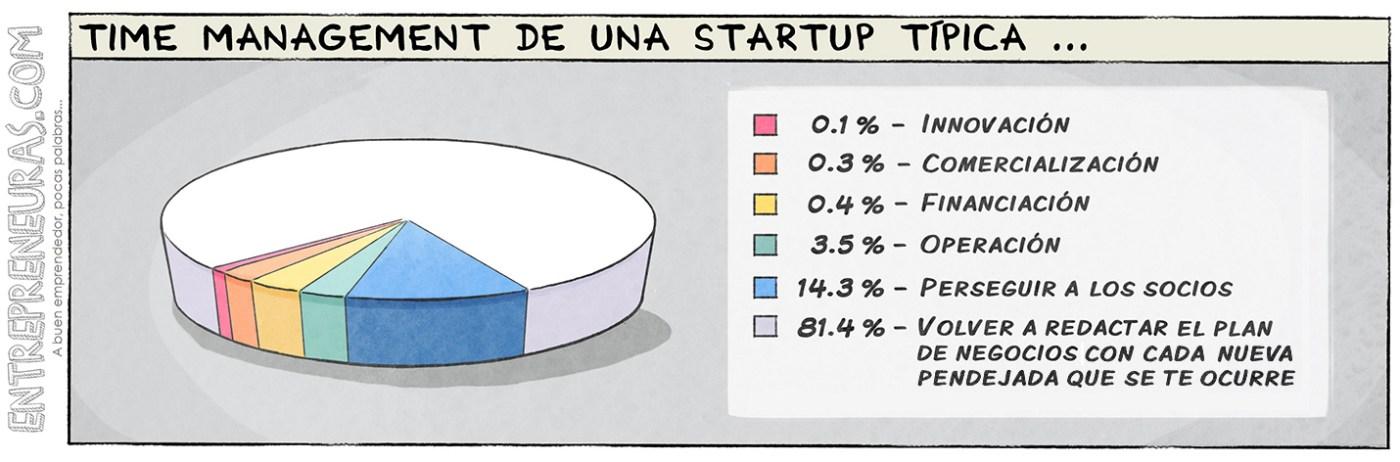 Time Management de una startup típica - Entrepreneuras.com