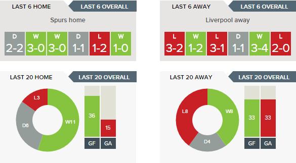 Tottenham v Liverpool - Recent Form H v A