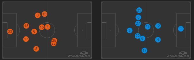 Stoke City (left) v Manchester United (right) - Average Positions