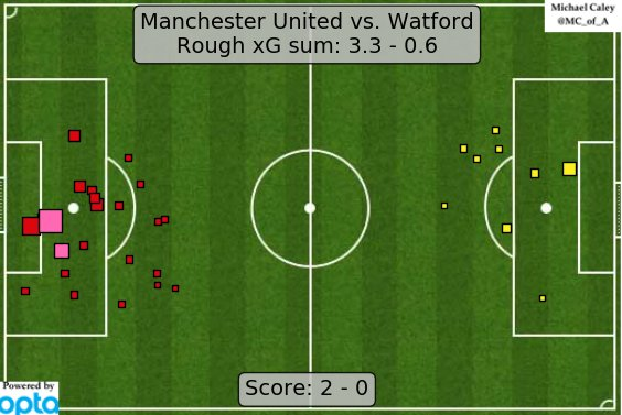Expected Goals (xG) map for United-Watford - Man United are still profligate in front of goal. (@Caley_graphics)