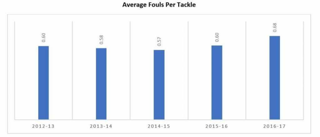 Fouls Per Tackle
