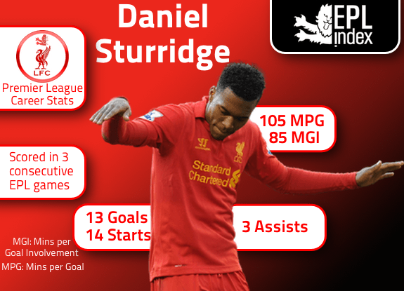 Sturridge LFC Career