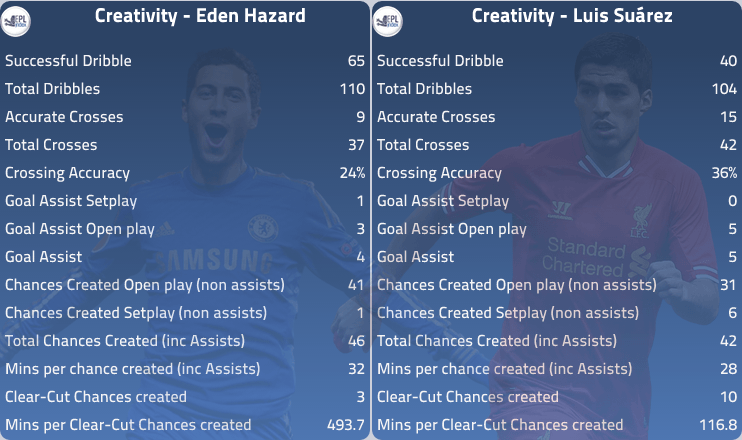 Chelsea v liverpool preview team news key men hazard v suarez stats