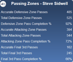 Sidwell passing zones