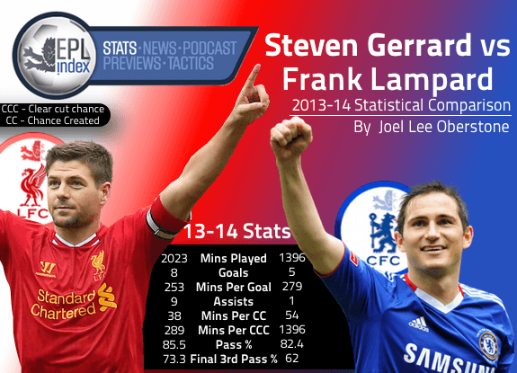 Gerrard Vs Lampard 13-14