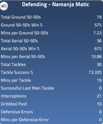 Nemanja Matic defensive stats
