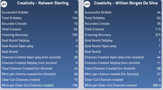 Sterling willian