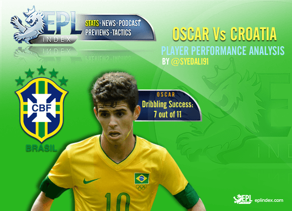 Oscar Vs Croatia