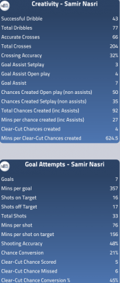Omitted: Samir Nasri