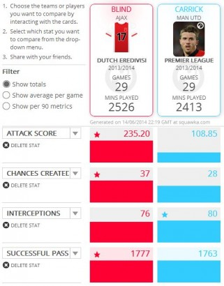 Blind vs Carrick