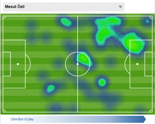 Ozil's heat map vs Aston Villa