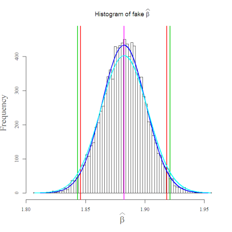 Histogram of fake beta