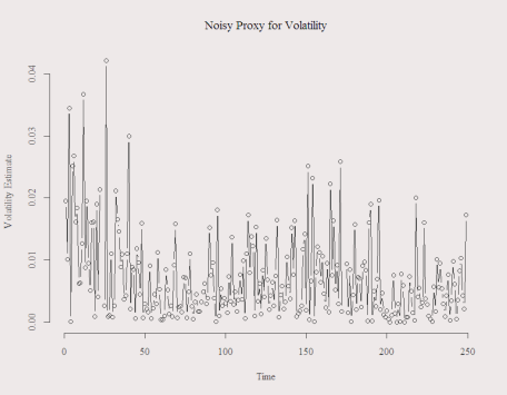 Proxy for unobserved volatility using squared returns