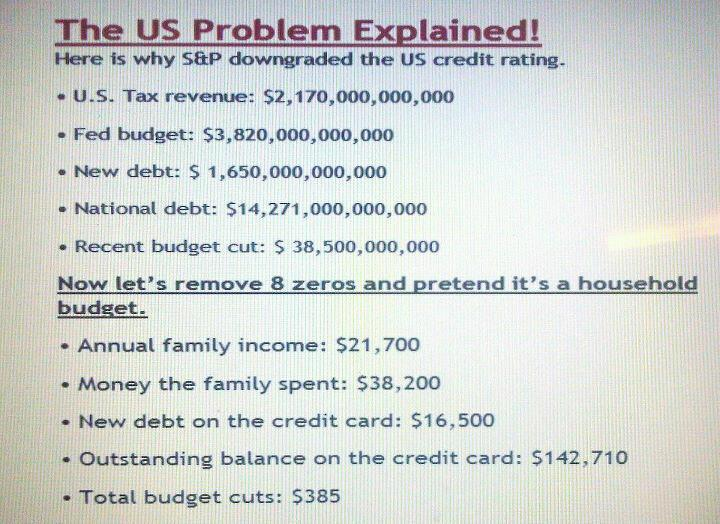 The US Debt problem explained in household terms