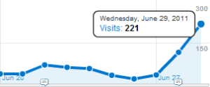 Google Analytics Graph - Visitor increase because of article on Google +1