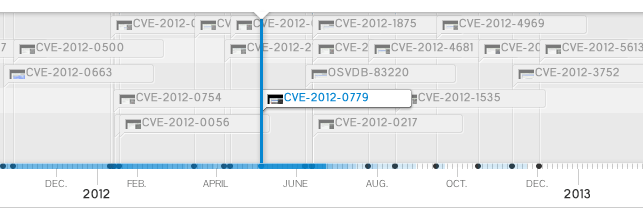 Year 2012 Main Exploitable Vulnerabilities Interactive Timeline
