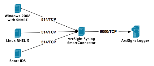 ArcSight Logger L750MB Network Flows