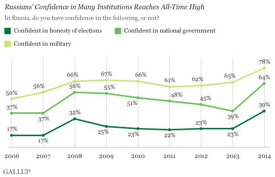 Poll graphics copyright © 2014 Gallup Inc