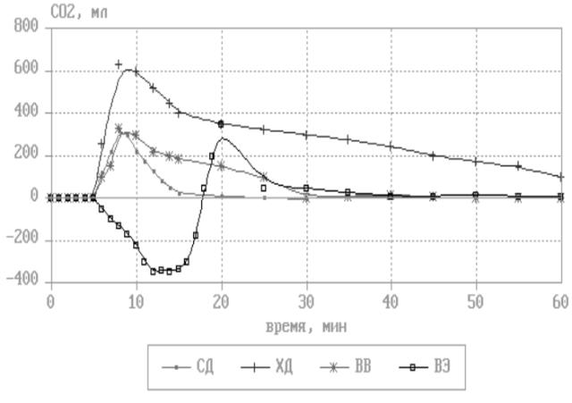 Динамика дисбаланса CO2 при различных форматах дыхания и физической нагрузки у обследуемого, результаты исследований д.м.н. Бубеева Ю.А. СД — свободное дыхание, ХД — холотропное дыхание, ВВ — вайвешн, ВЭ — сильные физические нагрузки.