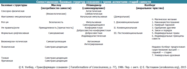 Табл. 3. Сопоставление базовых структур с тремя аспектами стадий самости